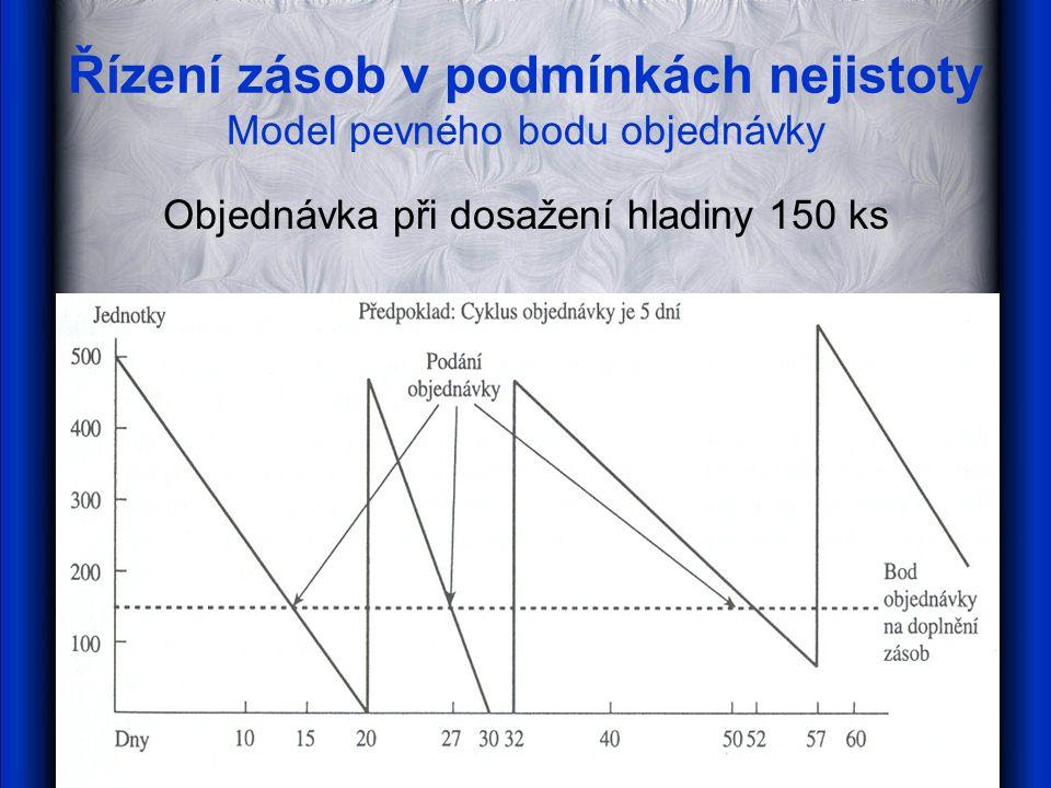 Řízení zásob v podmínkách nejistoty Model pevného intervalu objednávky Objednávka každých 20 dní