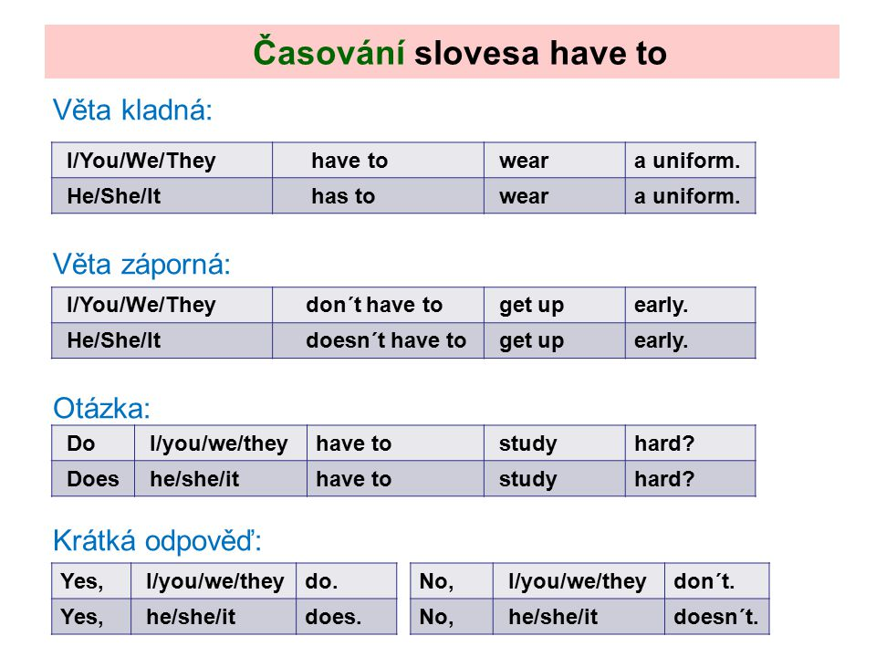 Věta kladná: Věta záporná: Otázka: Krátká odpověď: Časování slovesa have to I/You/We/They have to weara uniform. He/She/It has to weara uniform. I/You