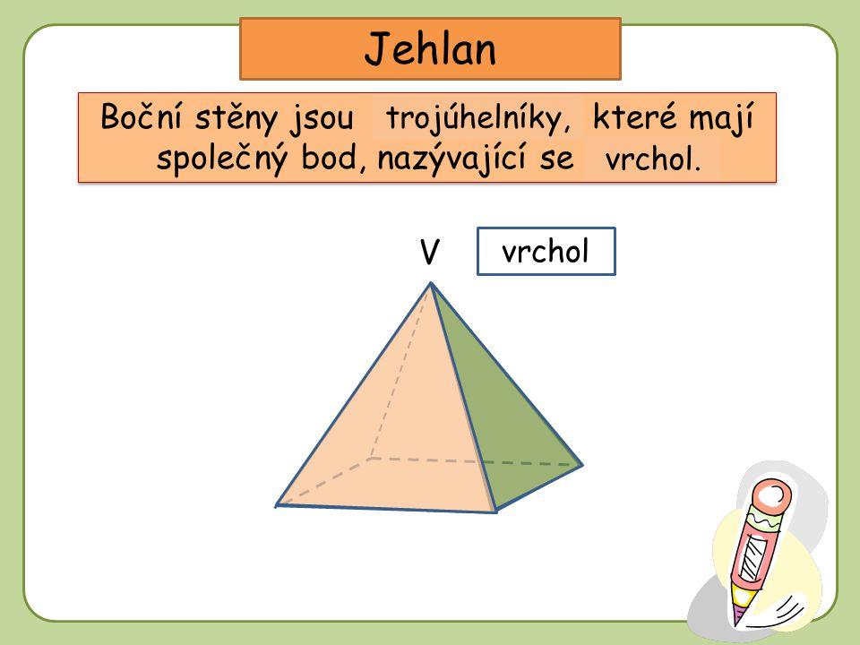 Pravidelný čtyřboký jehlan boční stěna vrchol podstavy podstavná hrana podstava boční hrana výška hlavní vrchol V v C B A D Má čtvercovou podstavu a boční stěny jsou shodné rovnoramenné trojúhelníky.