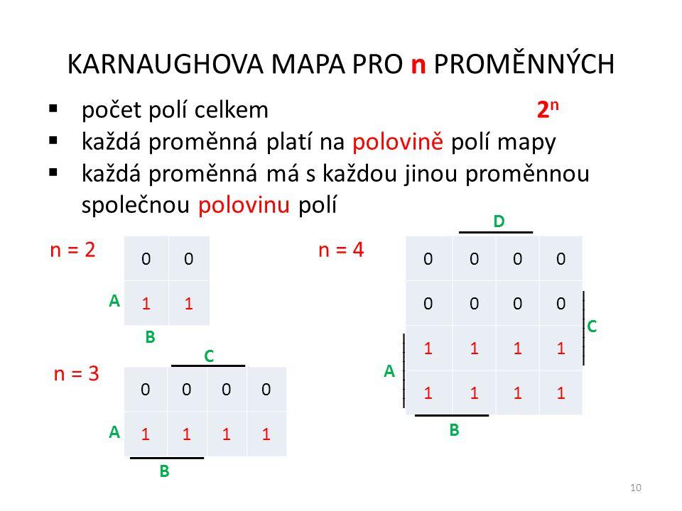 10 KARNAUGHOVA MAPA PRO n PROMĚNNÝCH  počet polí celkem 2 n  každá proměnná platí na polovině polí mapy  každá proměnná má s každou jinou proměnnou