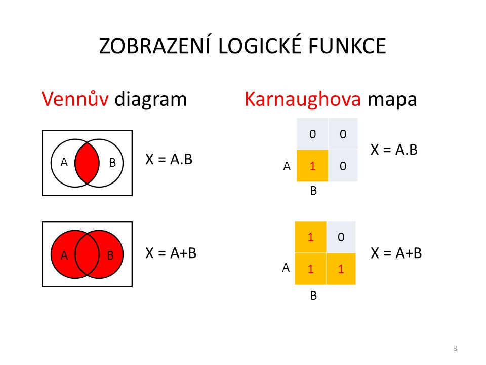 8 ZOBRAZENÍ LOGICKÉ FUNKCE Vennův diagramKarnaughova mapa X = A.B X = A+B B A AB 00 10 A B X = A.B 10 11 A B X = A+B
