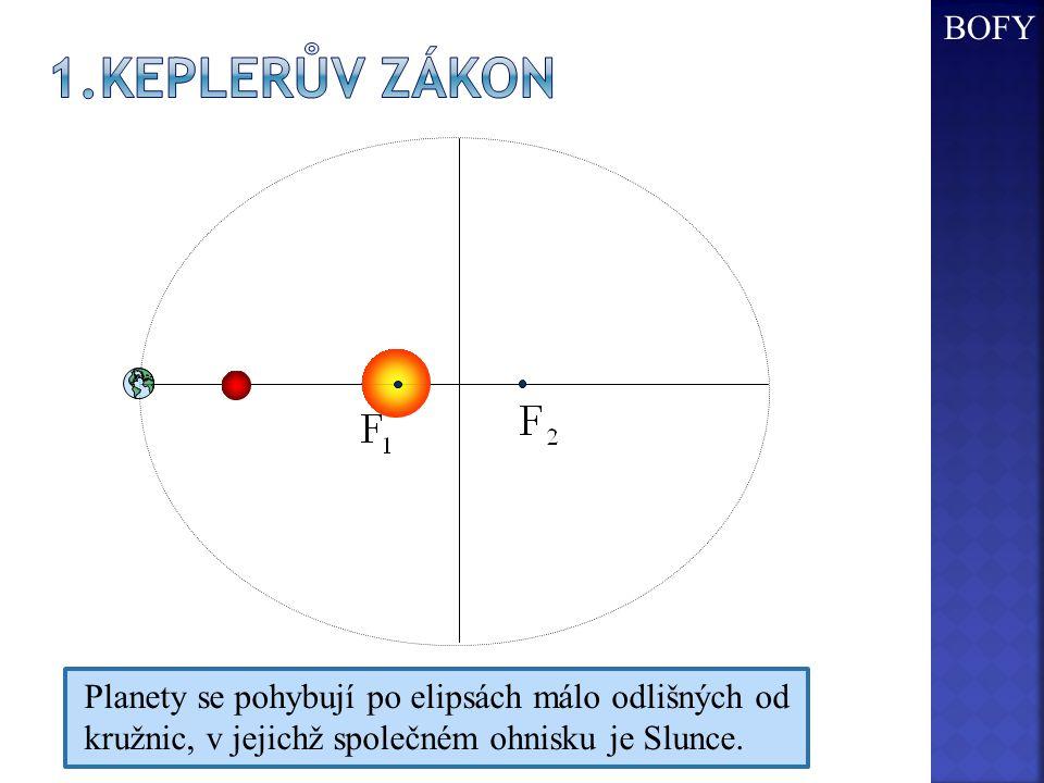 Planety se pohybují po elipsách málo odlišných od kružnic, v jejichž společném ohnisku je Slunce. BOFY
