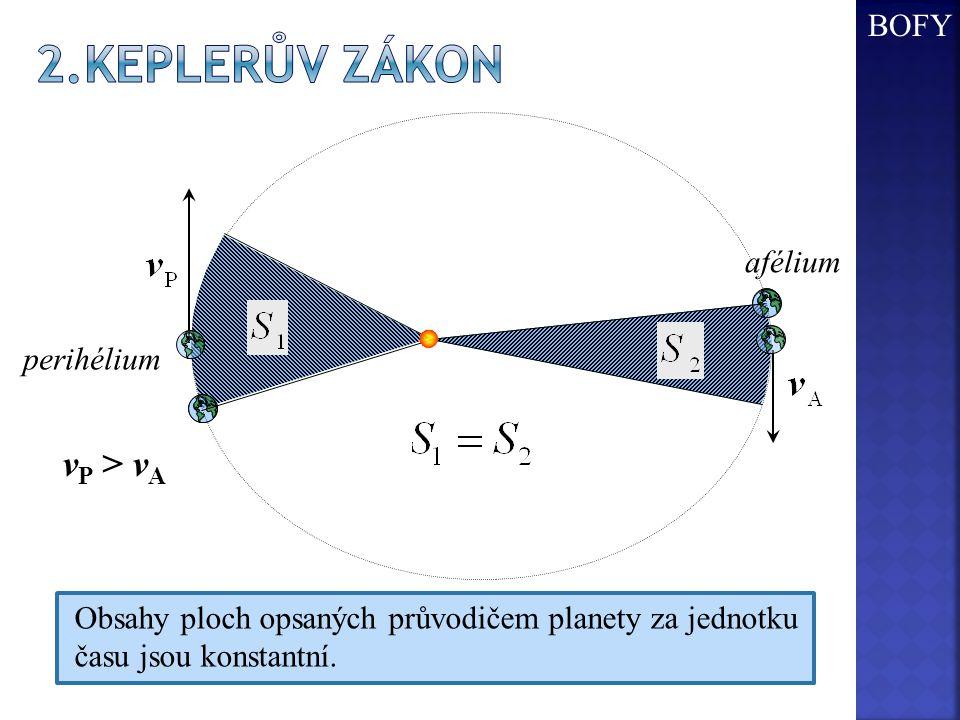 Obsahy ploch opsaných průvodičem planety za jednotku času jsou konstantní. perihélium afélium v P > v A BOFY