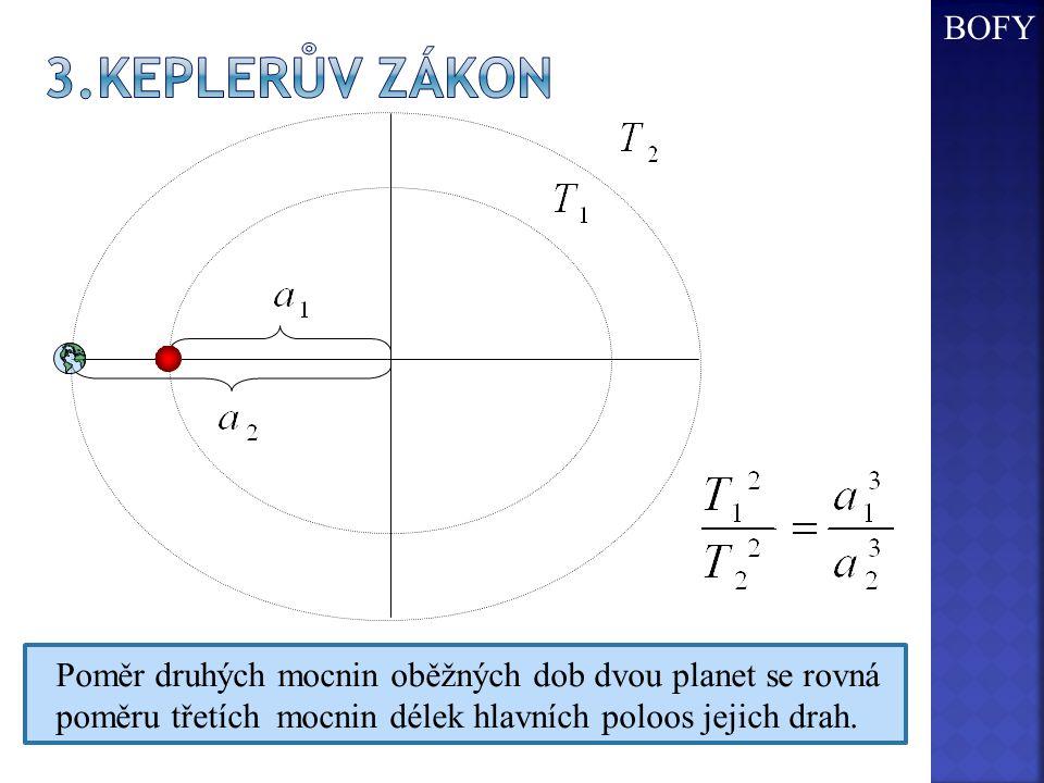 Poměr druhých mocnin oběžných dob dvou planet se rovná poměru třetích mocnin délek hlavních poloos jejich drah. BOFY