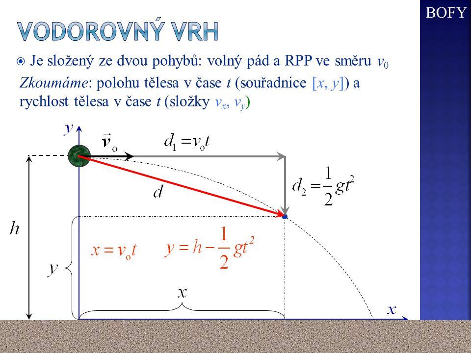  Je složený ze dvou pohybů: volný pád a RPP ve směru v 0 Zkoumáme: polohu tělesa v čase t (souřadnice [x, y]) a rychlost tělesa v čase t (složky v x,