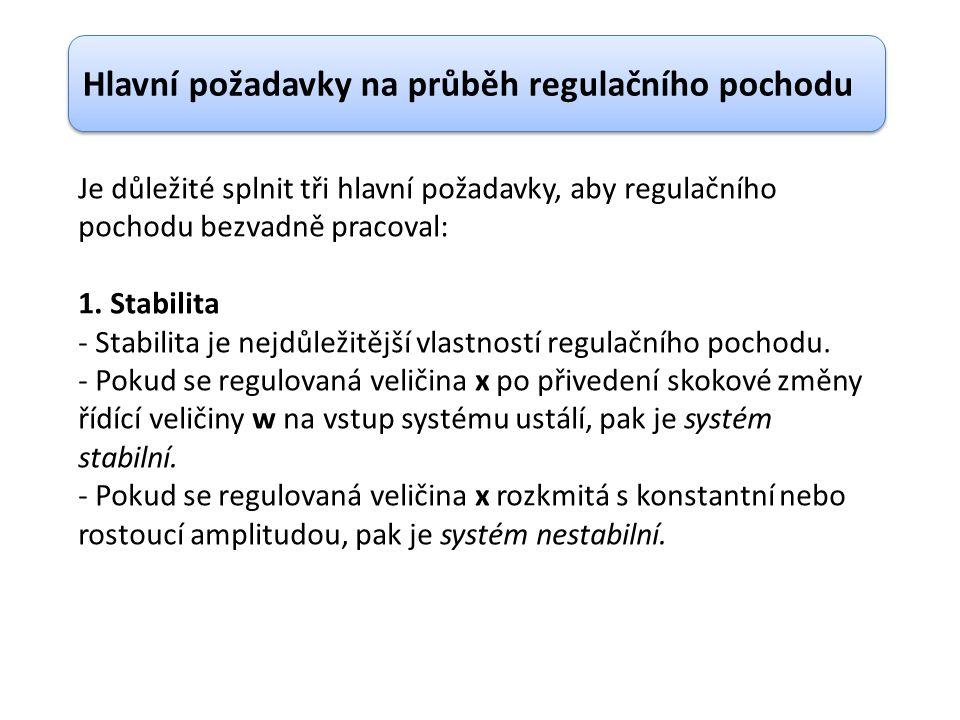 Je důležité splnit tři hlavní požadavky, aby regulačního pochodu bezvadně pracoval: 1.