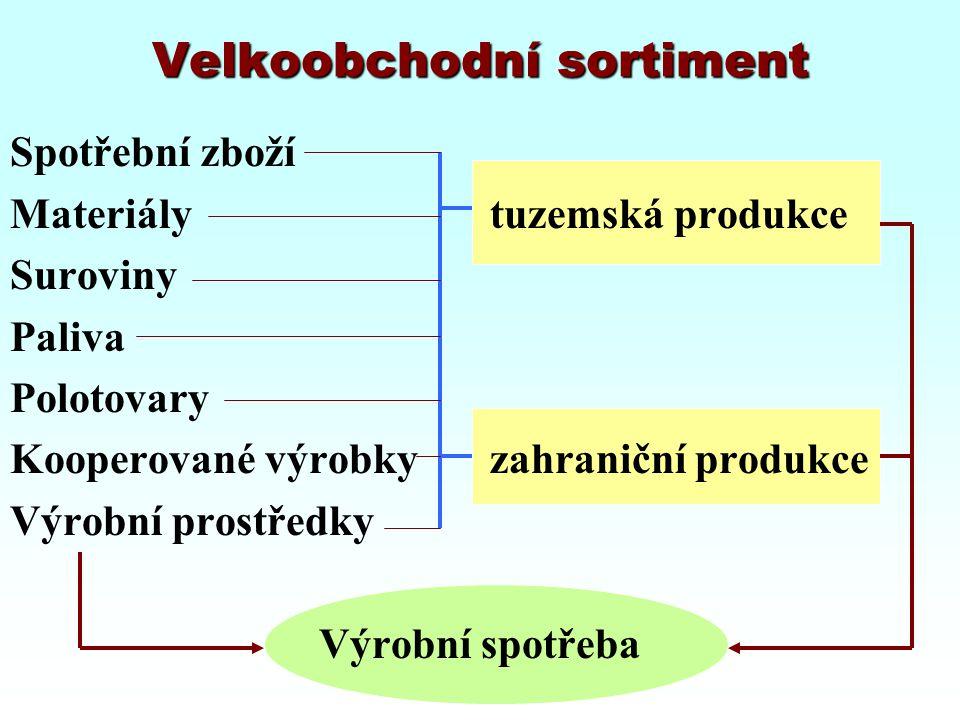 Velkoobchodní sortiment Spotřební zboží Materiály tuzemská produkce Suroviny Paliva Polotovary Kooperované výrobkyzahraniční produkce Výrobní prostřed