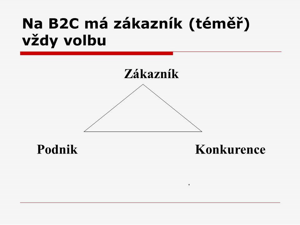 Na B2C má zákazník (téměř) vždy volbu Zákazník PodnikKonkurence