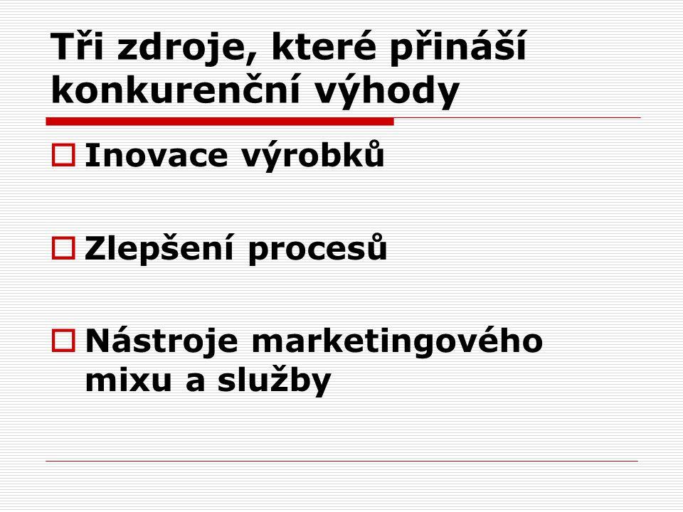 Tři zdroje, které přináší konkurenční výhody  Inovace výrobků  Zlepšení procesů  Nástroje marketingového mixu a služby
