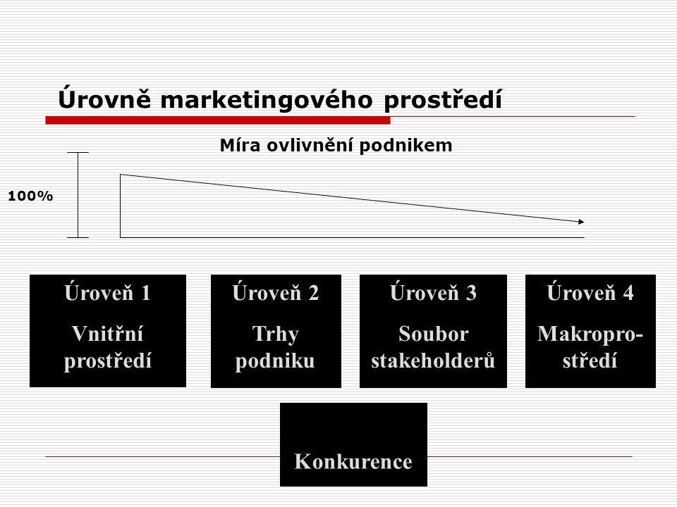 Úrovně marketingového prostředí Úroveň 1 Vnitřní prostředí Úroveň 2 Trhy podniku Úroveň 3 Soubor stakeholderů Úroveň 4 Makropro- středí Míra ovlivnění podnikem 100% Konkurence