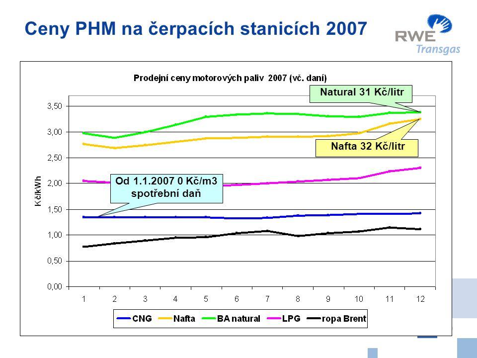 10 Natural 31 Kč/litr Od 1.1.2007 0 Kč/m3 spotřební daň Ceny PHM na čerpacích stanicích 2007 Nafta 32 Kč/litr