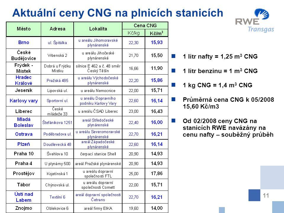 11 Aktuální ceny CNG na plnicích stanicích 1 litr nafty = 1,25 m 3 CNG 1 litr benzinu = 1 m 3 CNG 1 kg CNG = 1,4 m 3 CNG Průměrná cena CNG k 05/2008 15,60 Kč/m3 Od 02/2008 ceny CNG na stanicích RWE navázány na cenu nafty – souběžný průběh