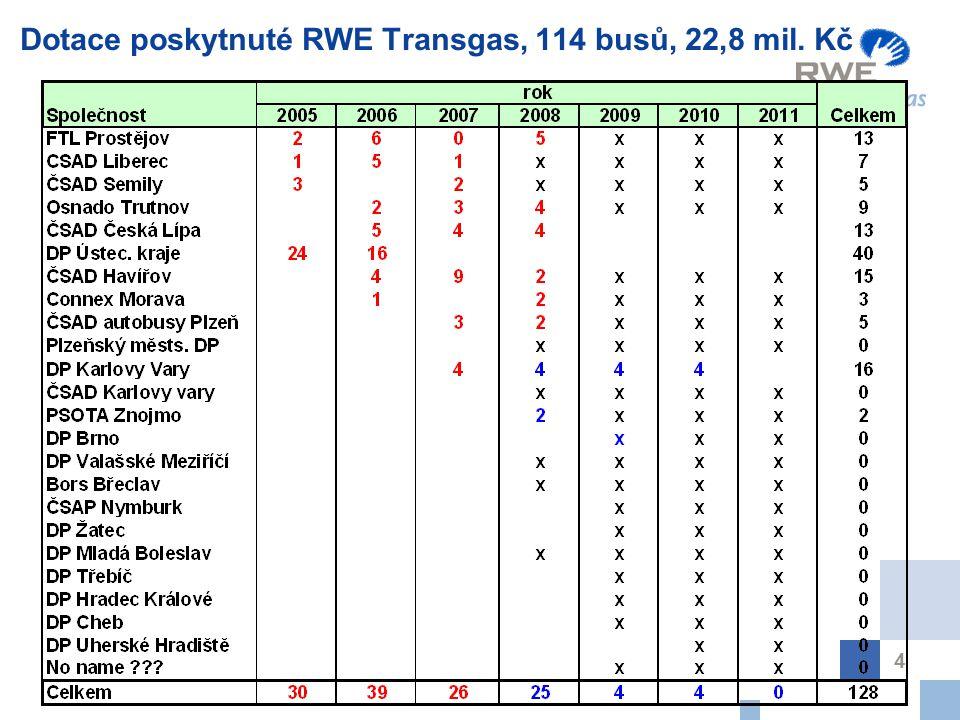 4 Dotace poskytnuté RWE Transgas, 114 busů, 22,8 mil. Kč
