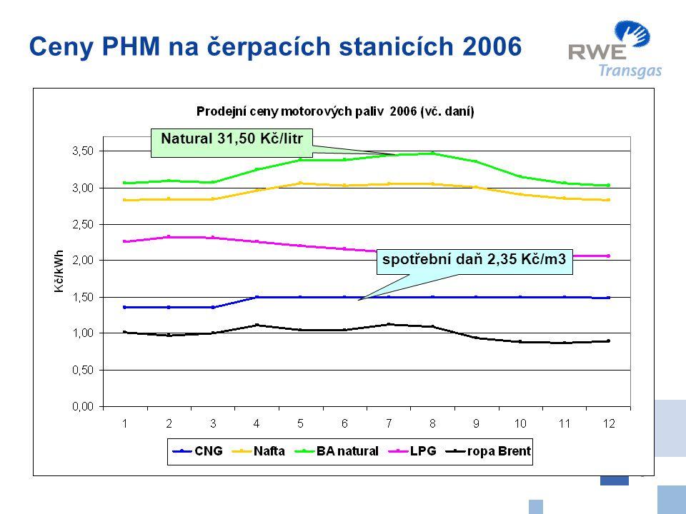 9 Ceny PHM na čerpacích stanicích 2006 Natural 31,50 Kč/litr spotřební daň 2,35 Kč/m3