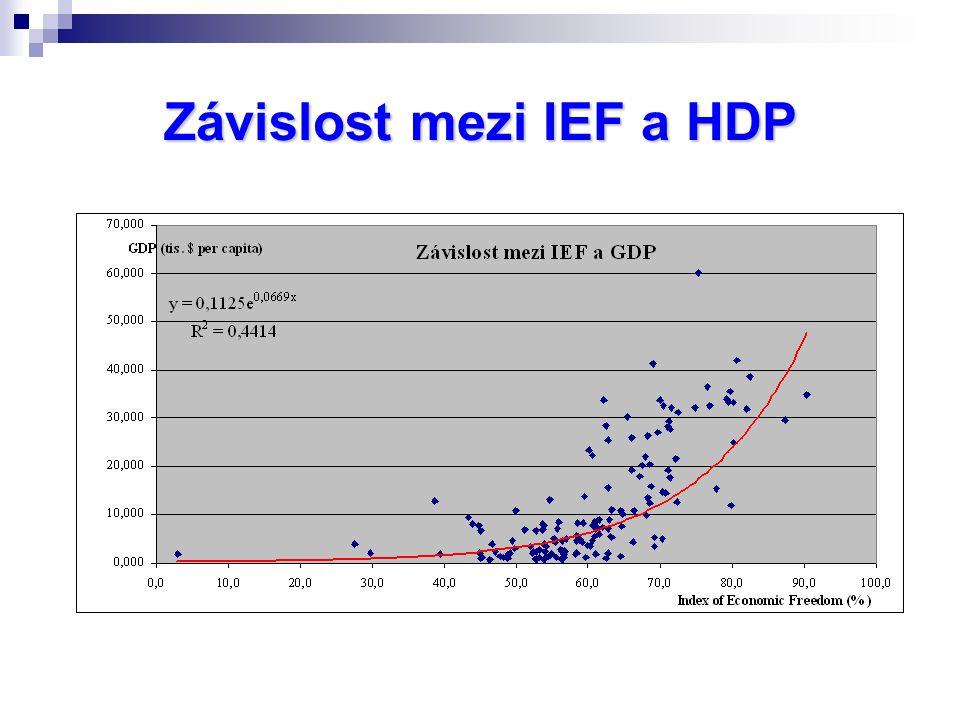 Závislost mezi IEF a HDP