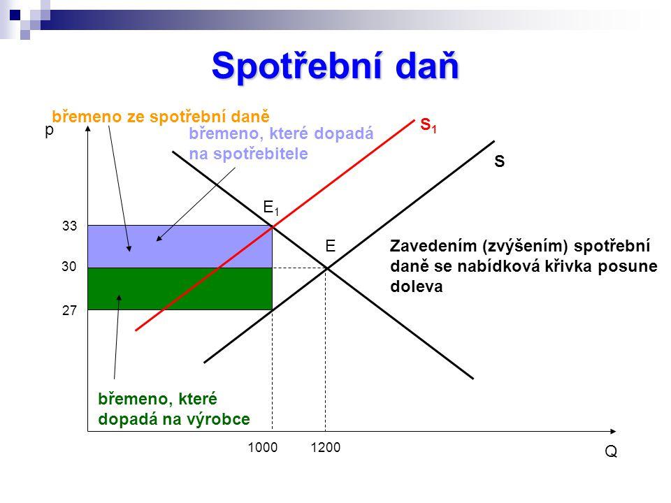 Spotřební daň 30 33 27 břemeno ze spotřební daně 10001200 Q p S S1S1 E E1E1 břemeno, které dopadá na výrobce břemeno, které dopadá na spotřebitele Zav