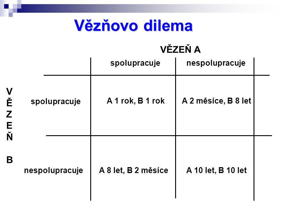 Vězňovo dilema VĚZEŇ A V Ě Z E Ň B spolupracuje nespolupracuje A 1 rok, B 1 rokA 2 měsíce, B 8 let A 8 let, B 2 měsíceA 10 let, B 10 let