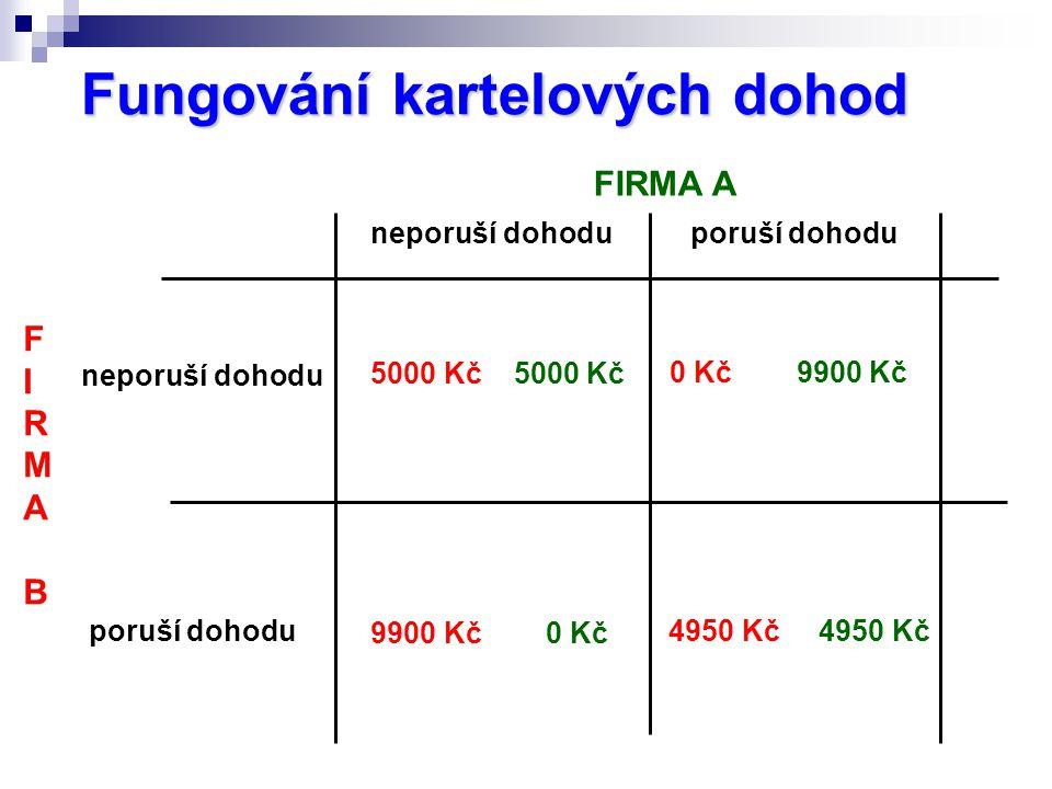Fungování kartelových dohod FIRMA A F I R M A B neporuší dohodu poruší dohodu 5000 Kč 5000 Kč 4950 Kč 4950 Kč 0 Kč 9900 Kč 9900 Kč 0 Kč