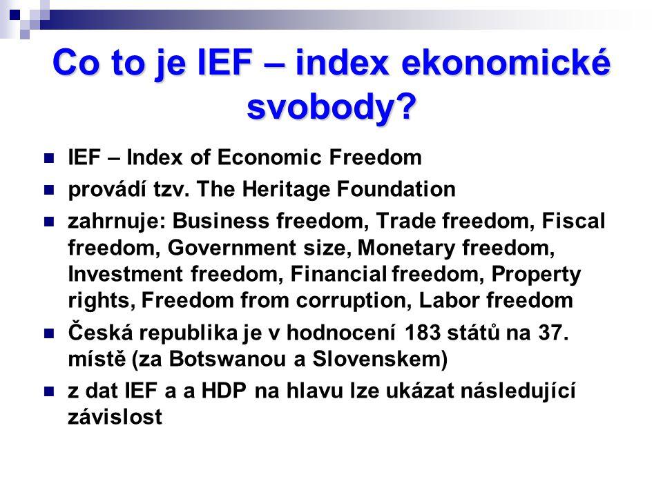Co to je IEF – index ekonomické svobody? IEF – Index of Economic Freedom provádí tzv. The Heritage Foundation zahrnuje: Business freedom, Trade freedo