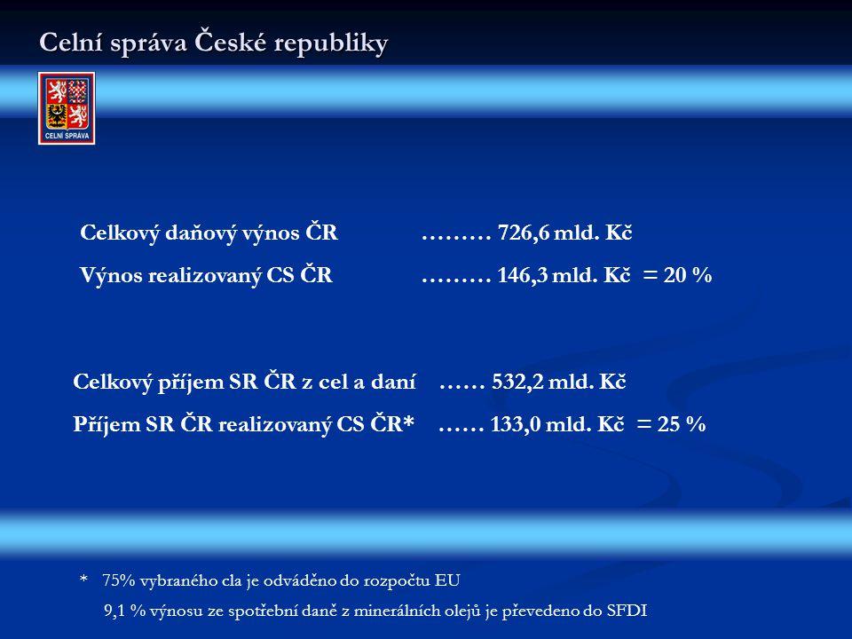Celní správa České republiky Celkový daňový výnos ČR……… 726,6 mld.