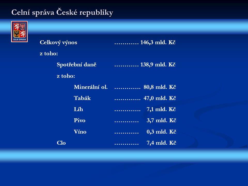 Celní správa České republiky Celkový výnos ………… 146,3 mld.