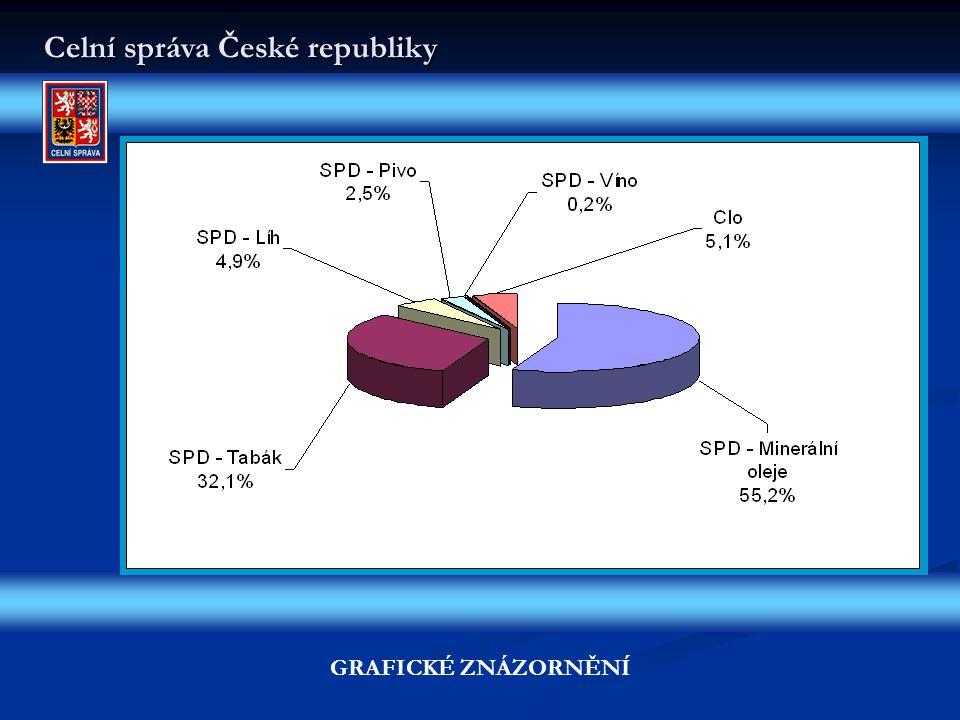 Celní správa České republiky GRAFICKÉ ZNÁZORNĚNÍ