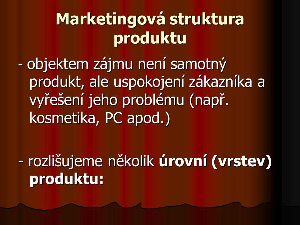 Marketingová struktura produktu - objektem zájmu není samotný produkt, ale uspokojení zákazníka a vyřešení jeho problému (např.