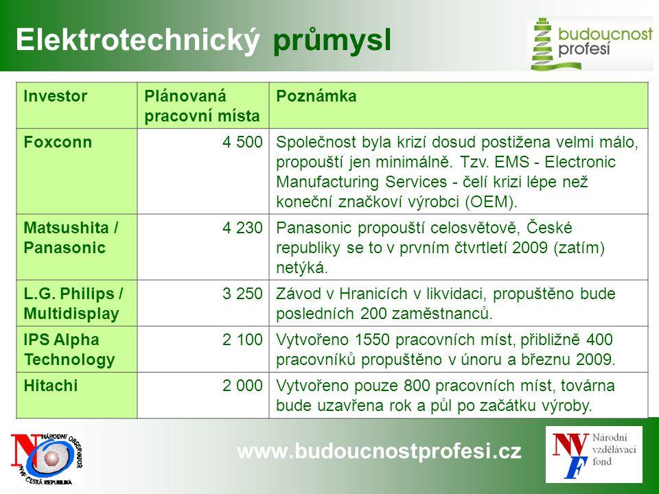 www.budoucnostprofesi.cz InvestorPlánovaná pracovní místa Poznámka Foxconn4 500Společnost byla krizí dosud postižena velmi málo, propouští jen minimálně.