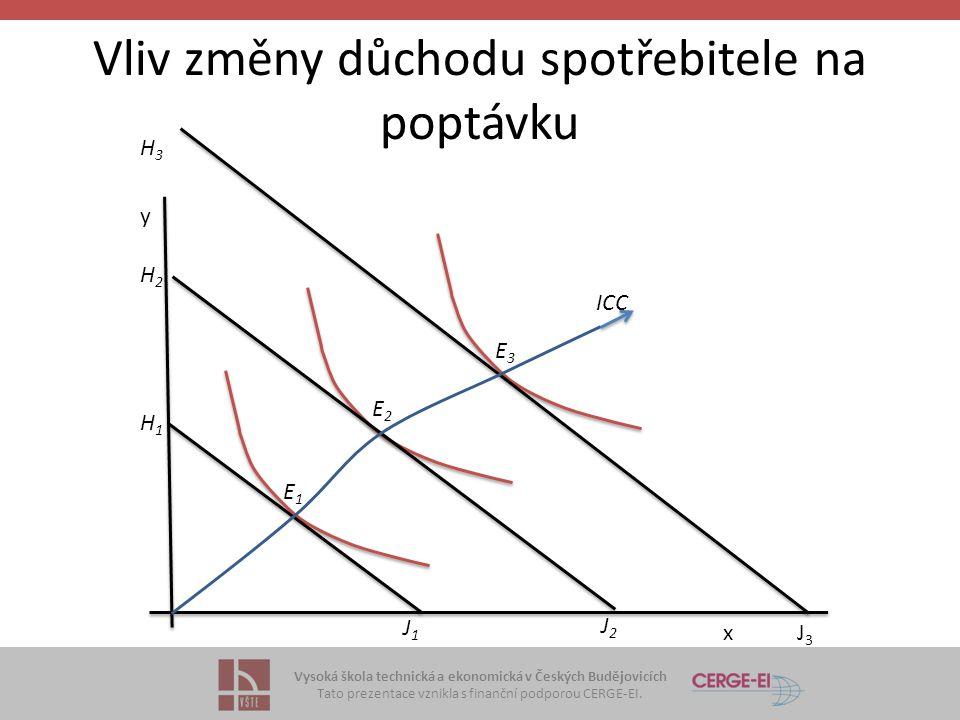 Vysoká škola technická a ekonomická v Českých Budějovicích Tato prezentace vznikla s finanční podporou CERGE-EI. Vliv změny důchodu spotřebitele na po