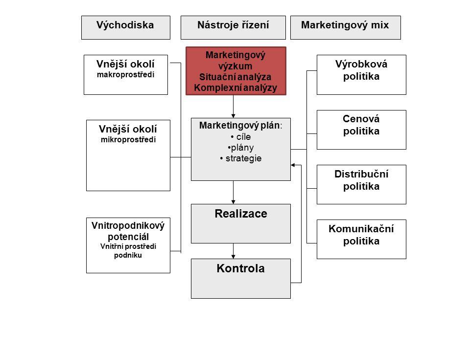 VýchodiskaNástroje řízeníMarketingový mix Marketingový výzkum Situační analýza Komplexní analýzy Marketingový plán: cíle plány strategie Realizace Kon