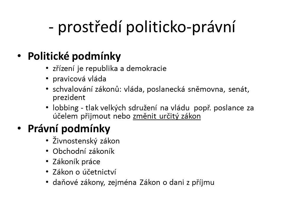 - prostředí politicko-právní Politické podmínky zřízení je republika a demokracie pravicová vláda schvalování zákonů: vláda, poslanecká sněmovna, sená