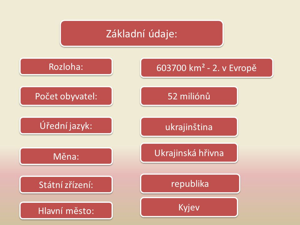 Státní zřízení: Hlavní město: 52 miliónů Ukrajinská hřivna ukrajinština republika Měna: Rozloha: Počet obyvatel: Úřední jazyk: 603700 km² - 2. v Evrop