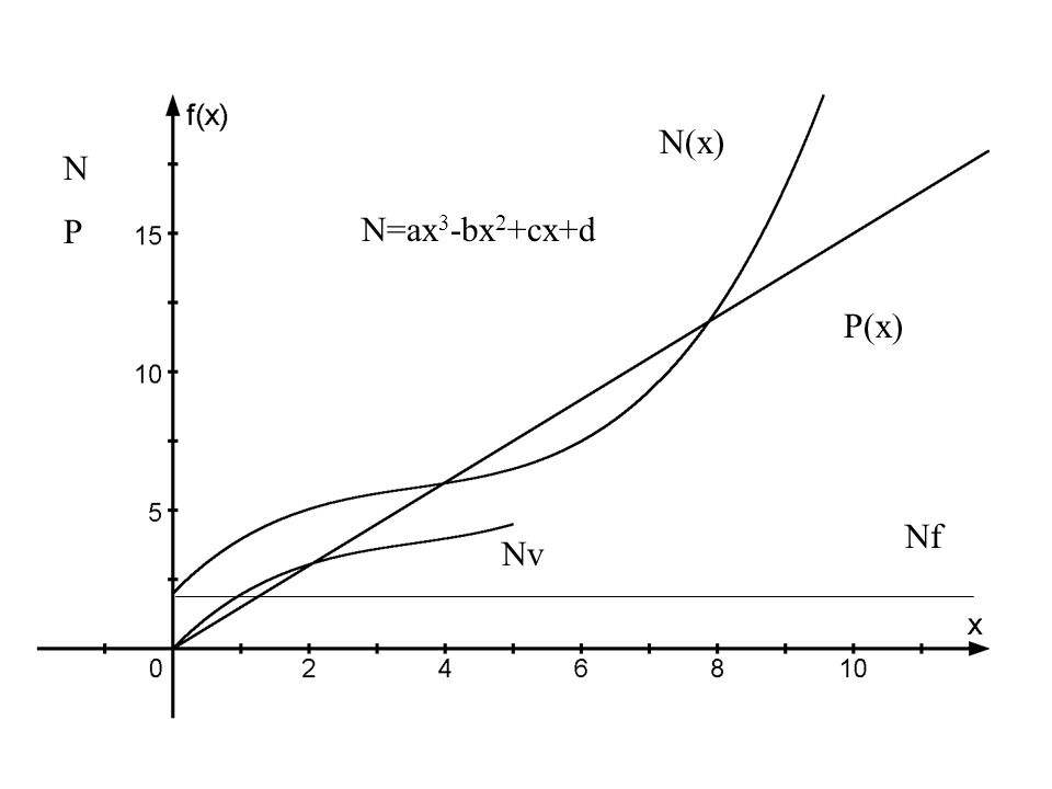 KVKV K(x) E(x) KE KE N(x) P(x) NPNP Nv Nf N=ax 3 -bx 2 +cx+d