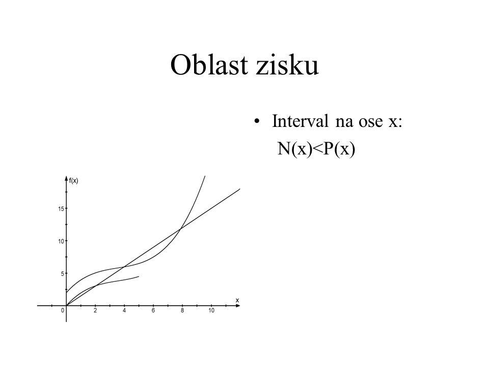 Oblast zisku Interval na ose x: N(x)<P(x)