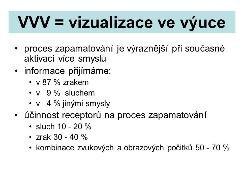 VVV = vizualizace ve výuce proces zapamatování je výraznější při současné aktivaci více smyslů informace přijímáme: v 87 % zrakem v 9 % sluchem v 4 % jinými smysly účinnost receptorů na proces zapamatování sluch 10 - 20 % zrak 30 - 40 % kombinace zvukových a obrazových počitků 50 - 70 %