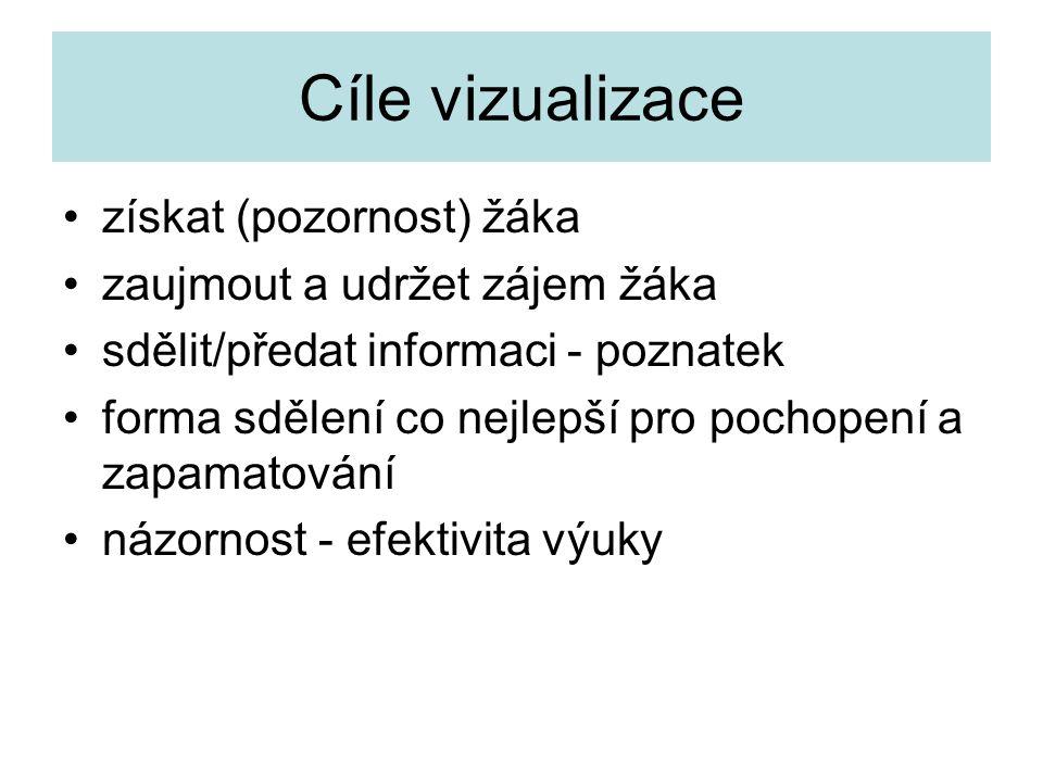 Cíle vizualizace získat (pozornost) žáka zaujmout a udržet zájem žáka sdělit/předat informaci - poznatek forma sdělení co nejlepší pro pochopení a zapamatování názornost - efektivita výuky