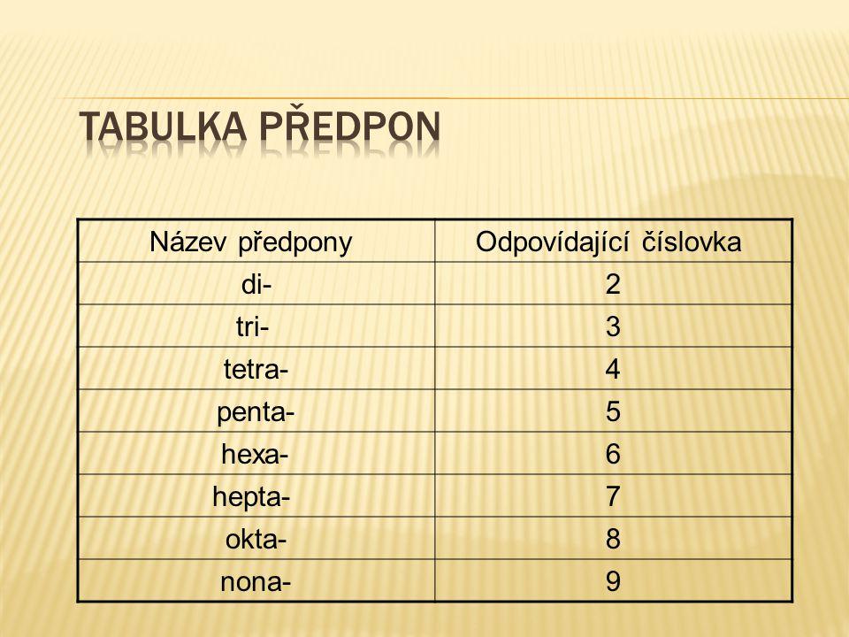 Název předpony Odpovídající číslovka di- 2 tri- 3 tetra- 4 penta- 5 hexa- 6 hepta- 7 okta- 8 nona- 9