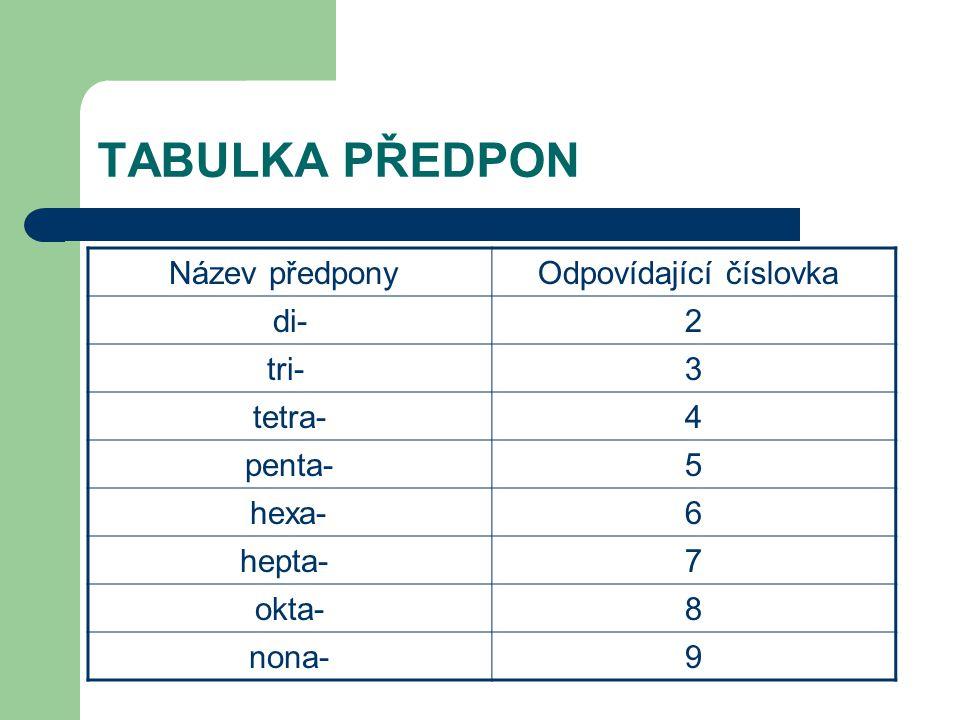 TABULKA PŘEDPON Název předpony Odpovídající číslovka di- 2 tri- 3 tetra- 4 penta- 5 hexa- 6 hepta- 7 okta- 8 nona- 9