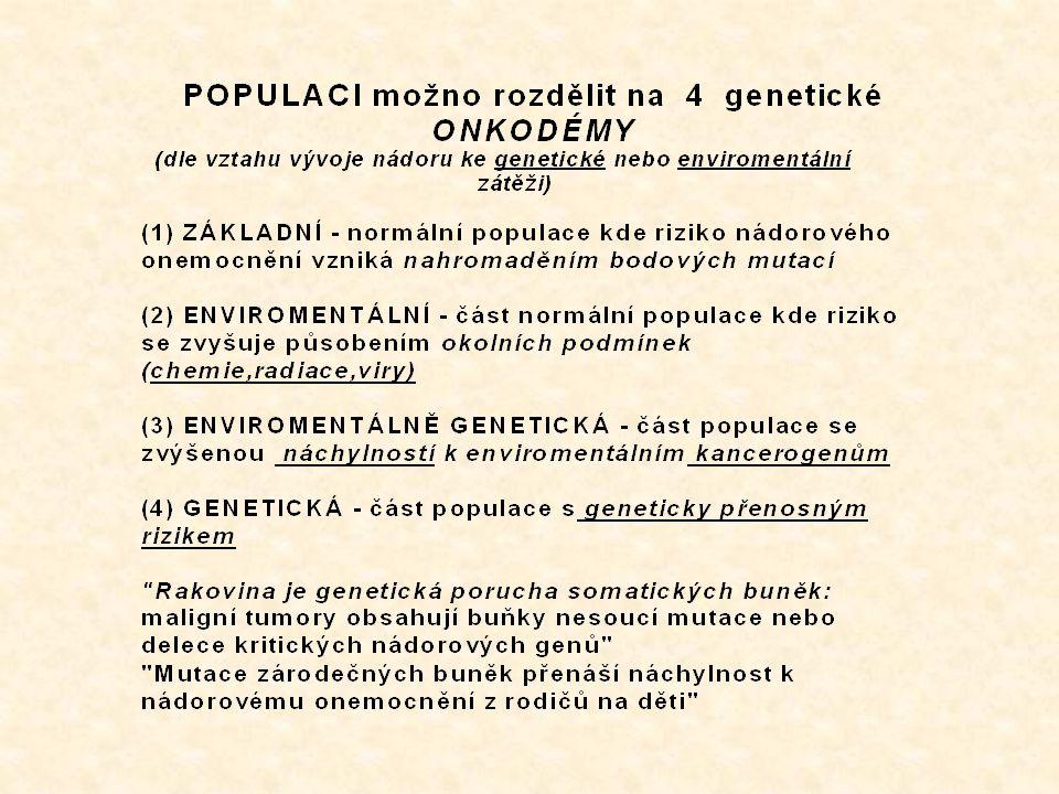 GENETICKÉ ZMĚNY při rozvoji KOLOREKTÁLNÍHO KARCINOMU Chromosom 5q 18q 17p 8p Mutace delece delece delece delece APC K-ras BAT-26  katenin Normální epitel adenom pozdní adenom časný karcinom pozdní karcinom Období gestace 10-letí 2 – 5 let 2 - 5 let