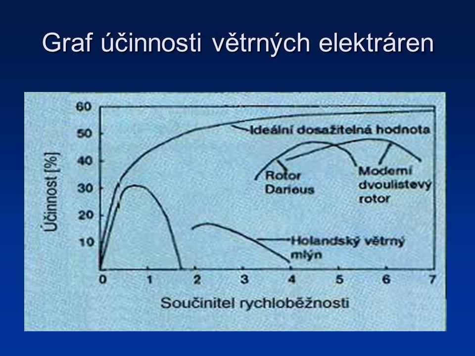 Graf účinnosti větrných elektráren