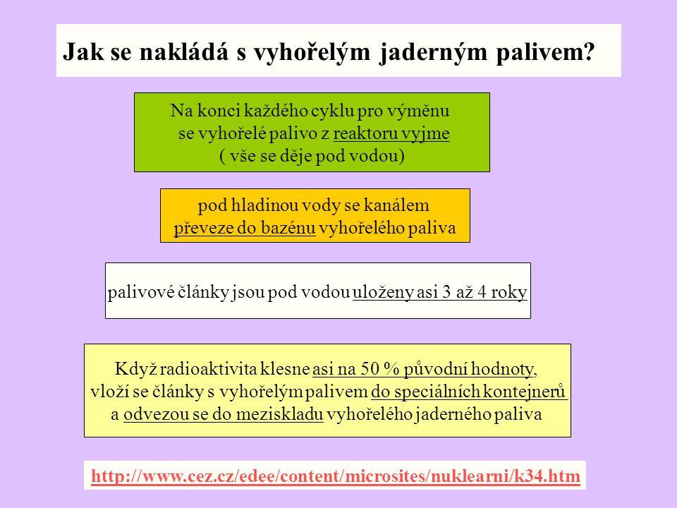 http://www.jaderny-odpad.cz/vyhorele- jaderne-palivo.htm
