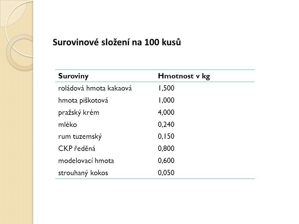 Surovinové složení na 100 kusů SurovinyHmotnost v kg roládová hmota kakaová1,500 hmota piškotová1,000 pražský krém4,000 mléko0,240 rum tuzemský0,150 C