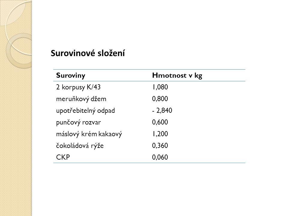 Surovinové složení SurovinyHmotnost v kg 2 korpusy K/431,080 meruňkový džem0,800 upotřebitelný odpad- 2,840 punčový rozvar0,600 máslový krém kakaový1,