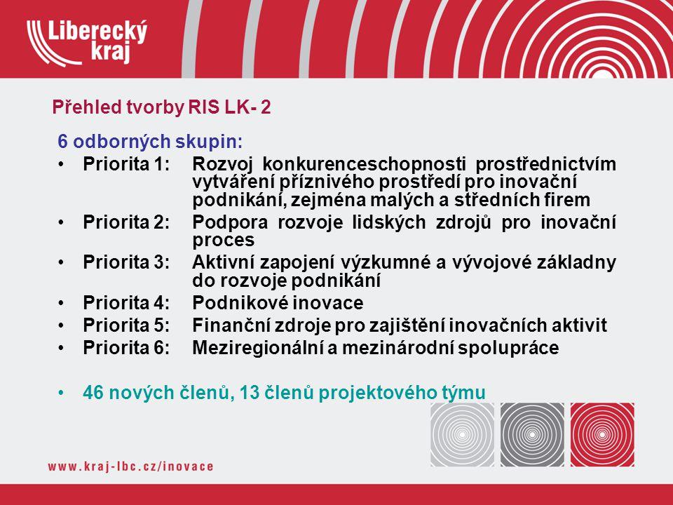 6 odborných skupin: Priorita 1: Rozvoj konkurenceschopnosti prostřednictvím vytváření příznivého prostředí pro inovační podnikání, zejména malých a st