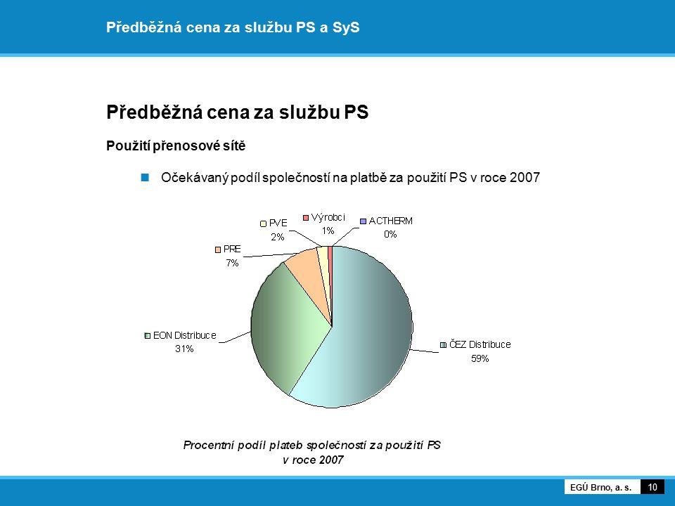 Předběžná cena za službu PS a SyS Vývoj informativní jednosložkové průměrné ceny za službu PS 11 EGÚ Brno, a.