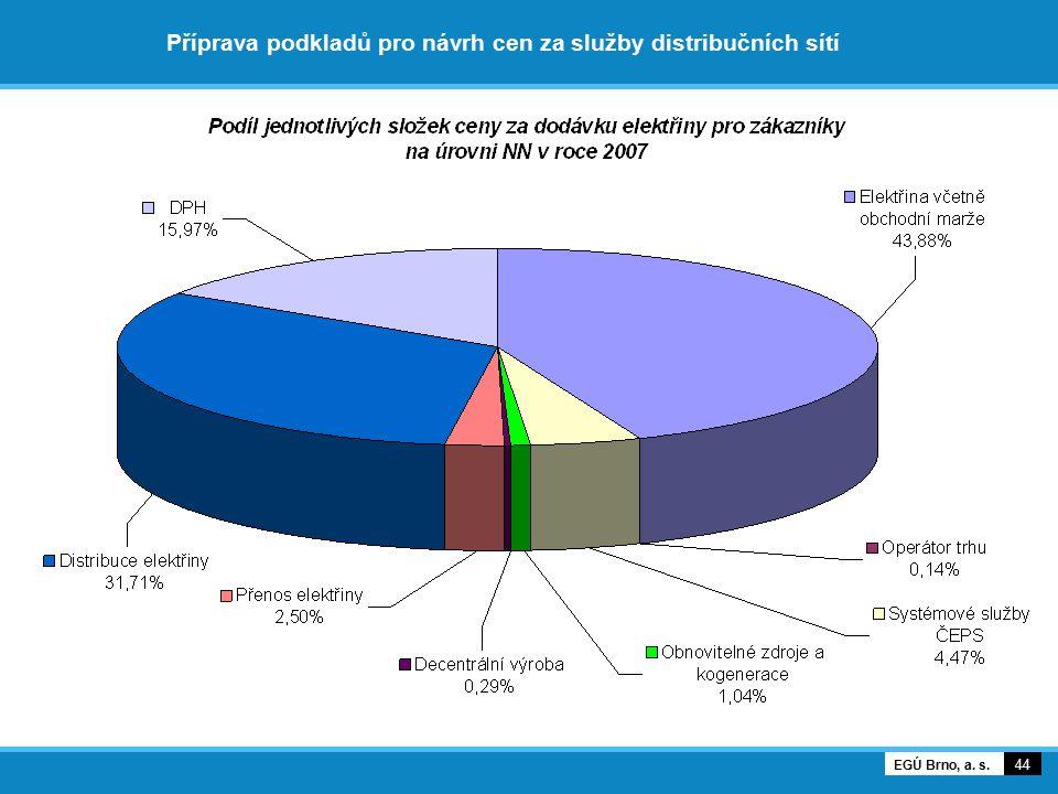 Příprava podkladů pro návrh cen za služby distribučních sítí 45 EGÚ Brno, a. s.