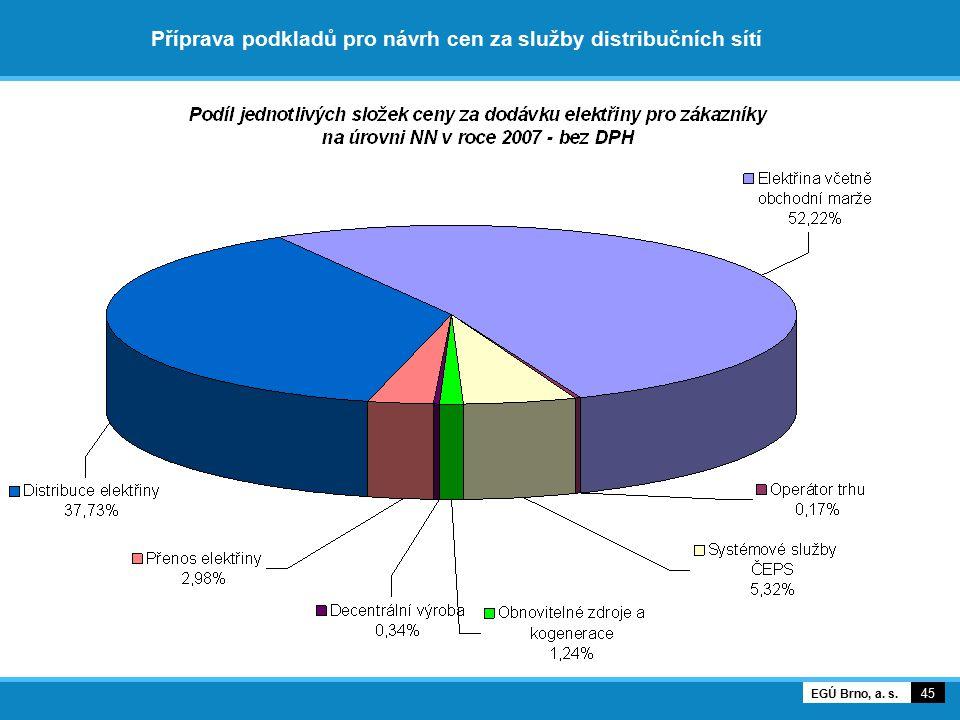 Příprava podkladů pro návrh cen za služby distribučních sítí Vývoj průměrné ceny silové elektřiny v ES ČR na úrovni NN Pro rok 2007 se předpokládá zvýšení ceny SE pro KZ proti roku 2006 o nárůst cen na velkoobchodním trhu.