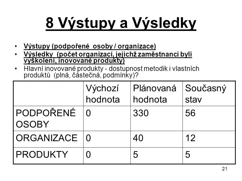 21 8 Výstupy a Výsledky Výstupy (podpořené osoby / organizace) Výsledky (počet organizací, jejichž zaměstnanci byli vyškoleni, inovované produkty) Hla