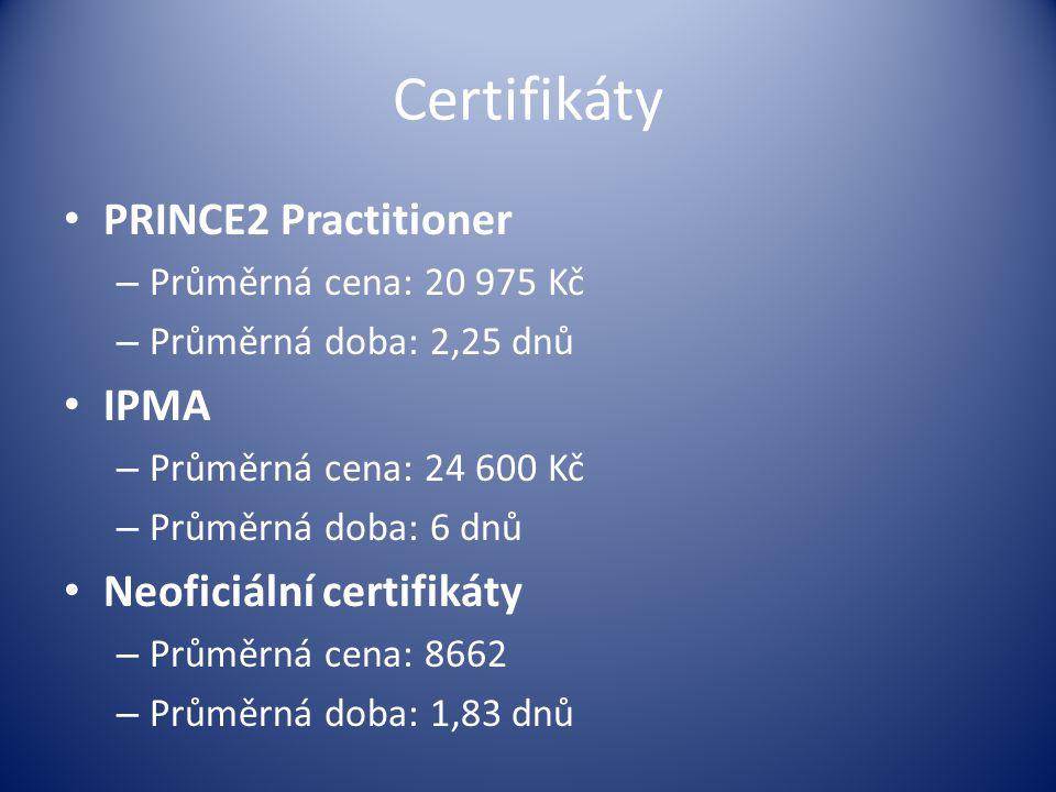 Certifikáty PRINCE2 Practitioner – Průměrná cena: 20 975 Kč – Průměrná doba: 2,25 dnů IPMA – Průměrná cena: 24 600 Kč – Průměrná doba: 6 dnů Neoficiální certifikáty – Průměrná cena: 8662 – Průměrná doba: 1,83 dnů