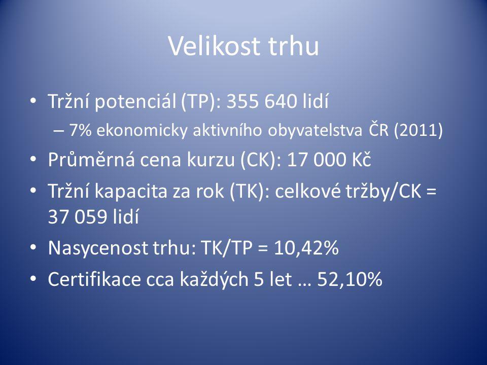 Velikost trhu Tržní potenciál (TP): 355 640 lidí – 7% ekonomicky aktivního obyvatelstva ČR (2011) Průměrná cena kurzu (CK): 17 000 Kč Tržní kapacita za rok (TK): celkové tržby/CK = 37 059 lidí Nasycenost trhu: TK/TP = 10,42% Certifikace cca každých 5 let … 52,10%
